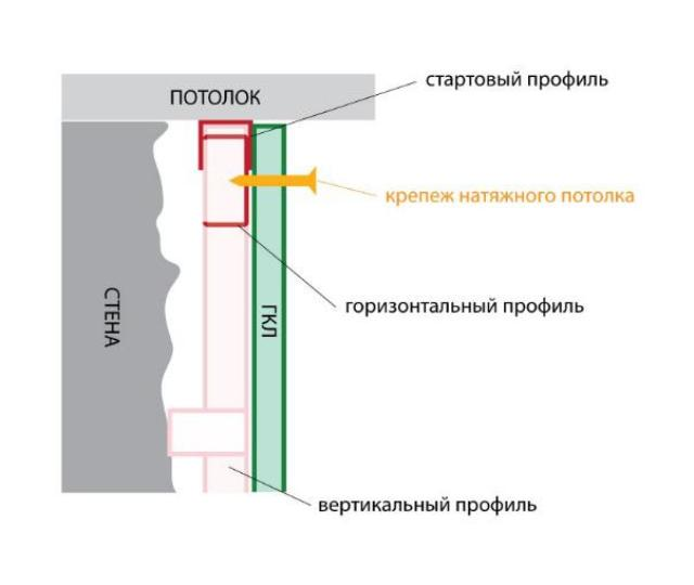 Hipoteke v drywall pod stretch strop