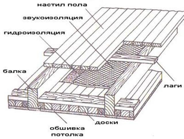 Как перекрыть потолок