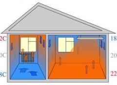 Что представляют собой инфракрасные потолочные обогреватели и каков принцип их действия?