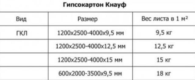 вес листа гкл 12 5 мм