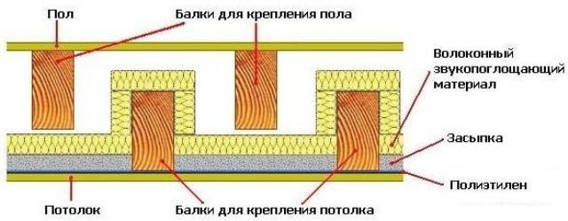 Как выполняется звукоизоляция потолка в деревянном доме?