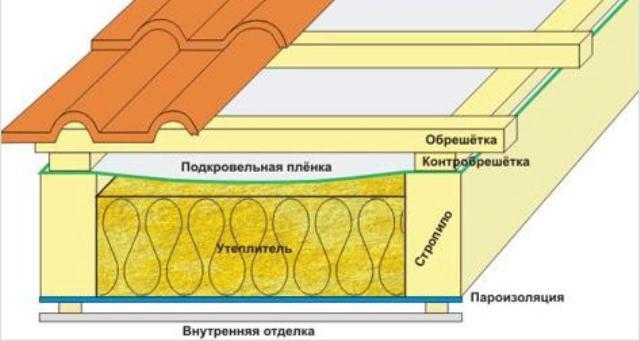 Крепить к как потолку теплоизоляцию