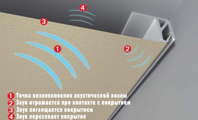 Что собой представляют акустические потолки и из чего они делаются?