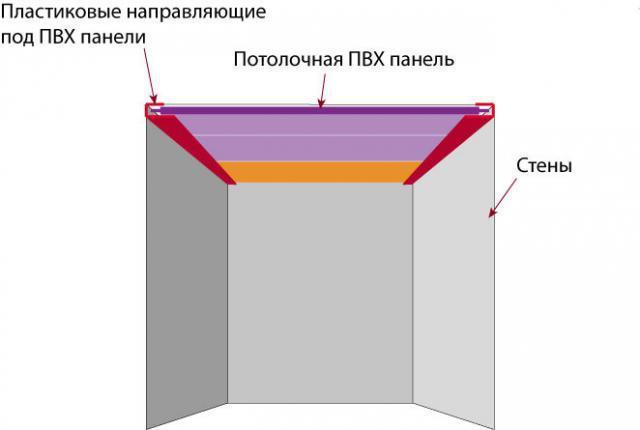 Что представляют собой бескаркасные потолки?