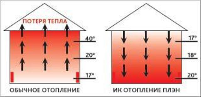 Warme Decke Infrarot