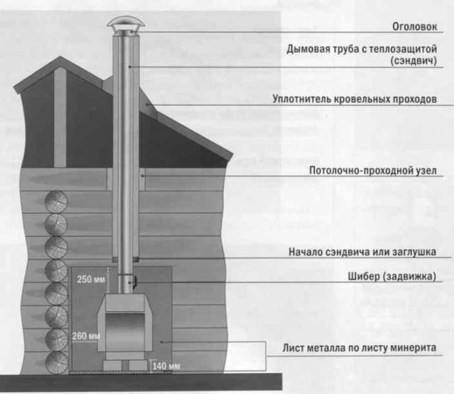 Расстояние между потолком и дымоходом дымоход магнитогорская 11