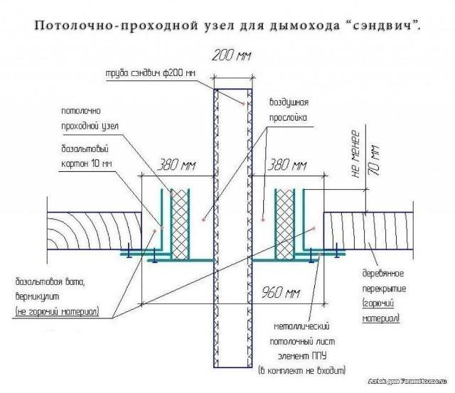 На схеме показаны основные