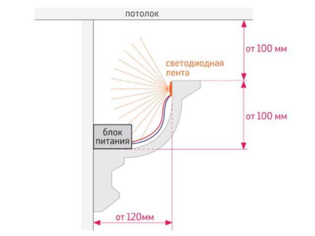 Как сделать светодиодную подсветку на потолке