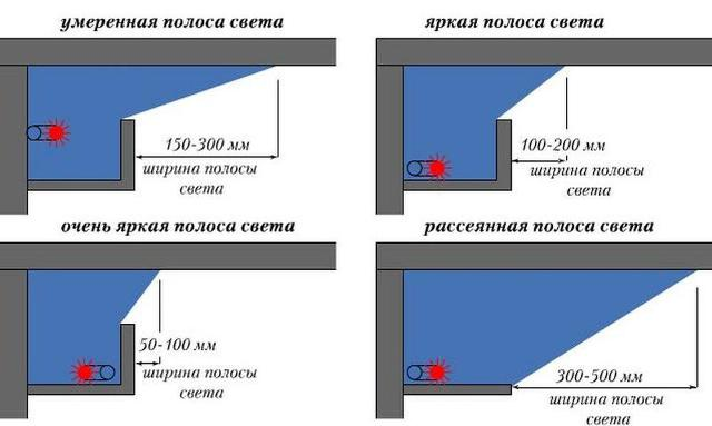 Как сделать подсветку потолка светодиодной лентой видео