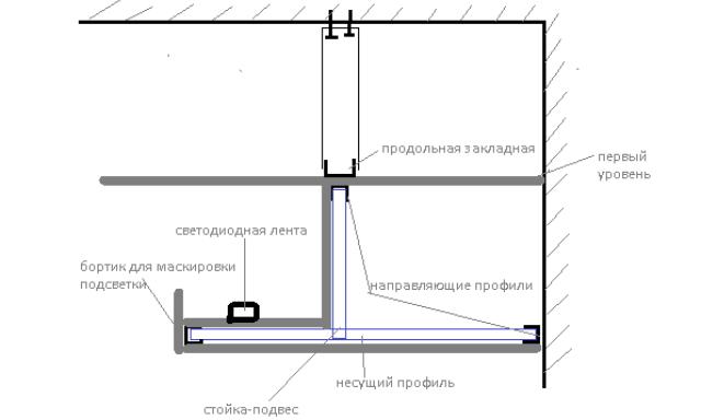 Как сделать светодиодный потолок своими руками
