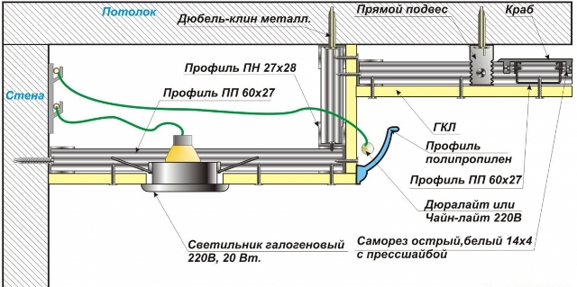 Особенности и варианты применения двойных потолков из гипсокартона с подсветкой