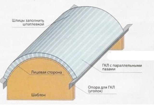 Варианты и монтаж арочного перекрытия из гипсокартона