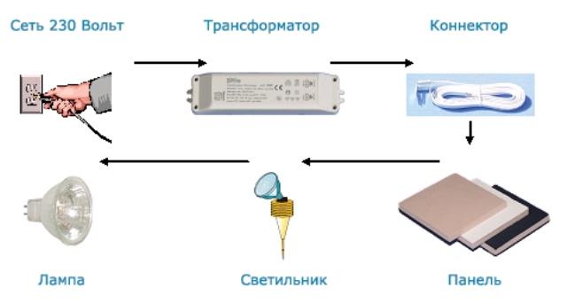 elektro2