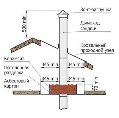 Металлический дымоход размеры хомут для дымохода 180