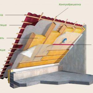 Как и чем лучше утеплить мансардную крышу
