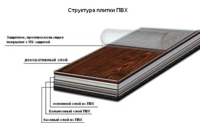 Плитка ПВХ для пола виды плюсы минусы укладка