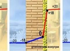 Утепление стен изнутри — в чем недостатки?